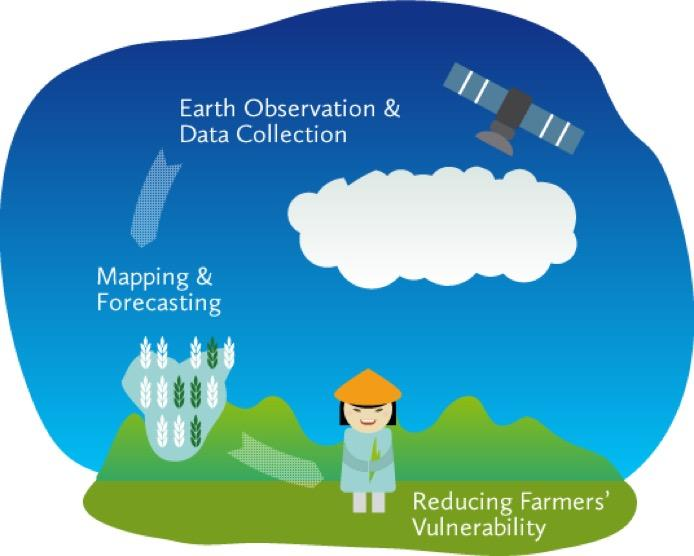 RIICE %u2013 Remote Sensing for Information and Insurance for Crops in Emerging Economies
